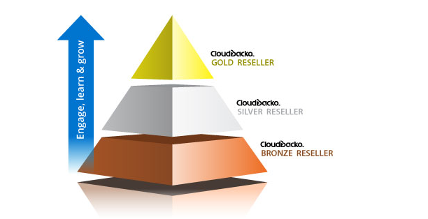 CloudBacko Backup Offers Best Lucrative Benefits in Recruiting Resellers