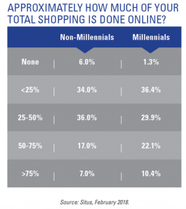 Some Good News for Brick-and-Mortar: Non-Millennials (and Millennials) Do Most of their Shopping in Store
