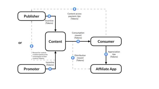 Media Protocol: Direct Economy For Content Exchange