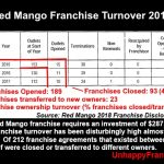 Red-Mango-Franchise-Turnover