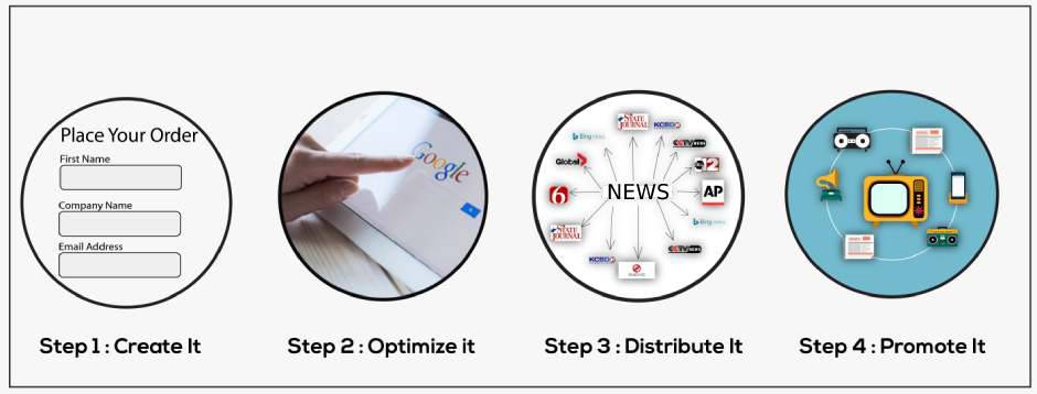 how does it work press release syndication